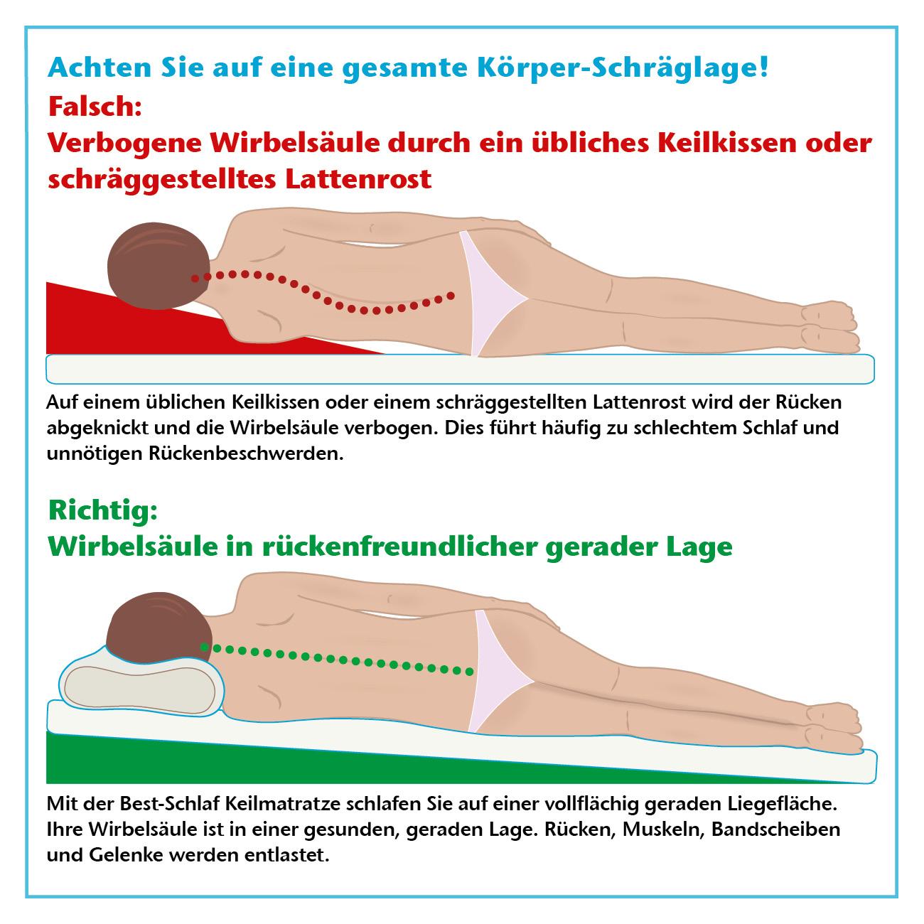 Eine gesamte Körper-Schräglage ist wichtig! Trotz der wohltuenden Oberkörpererhöhung werden Rücken und Wirbelsäule nicht gekrümmt.